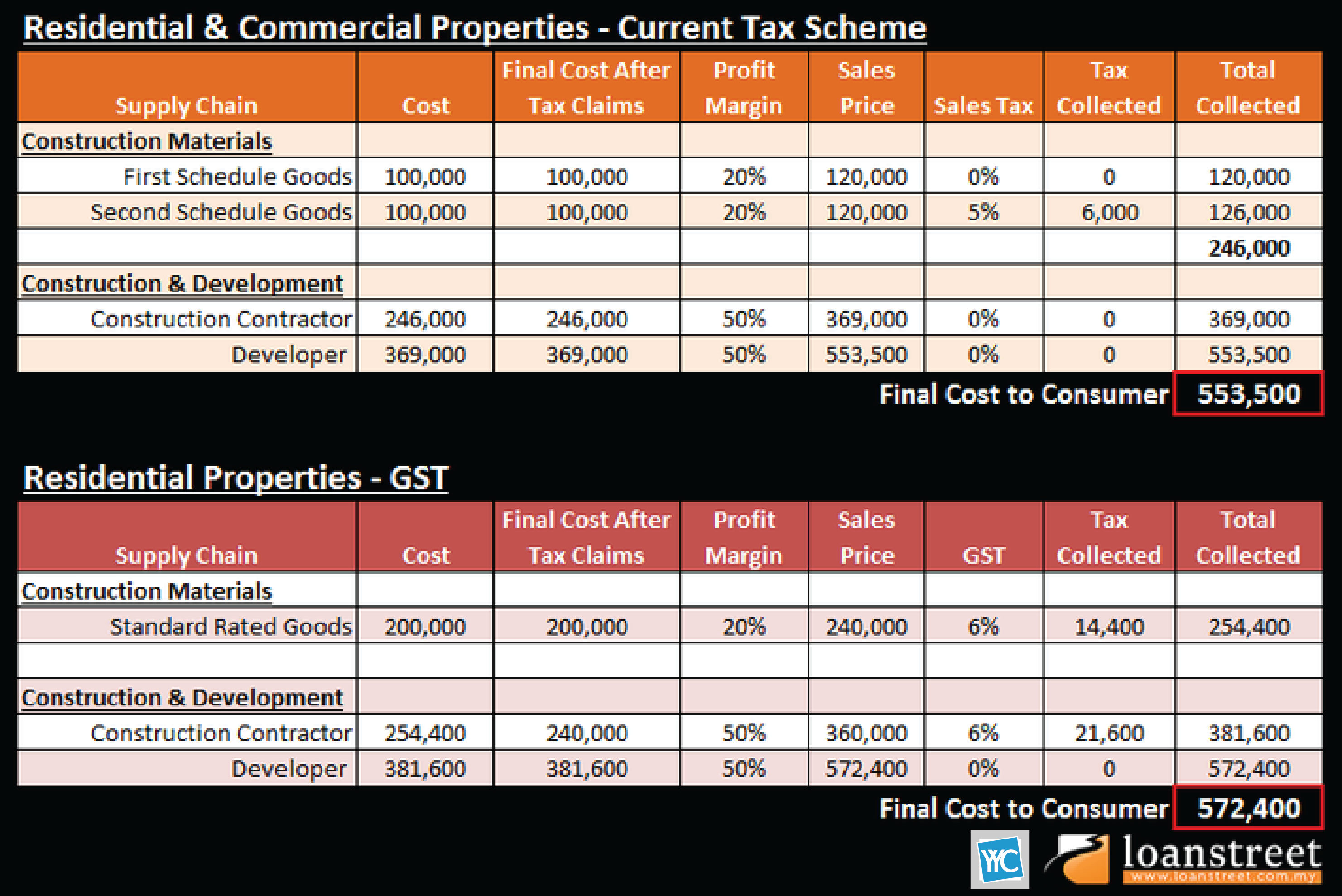 How GST Will Impact Home Prices & The Property Market ...