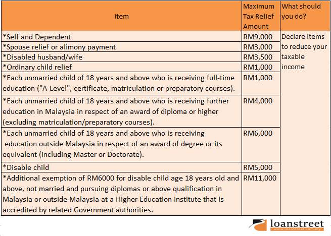 Malaysia Income Tax Relief Images