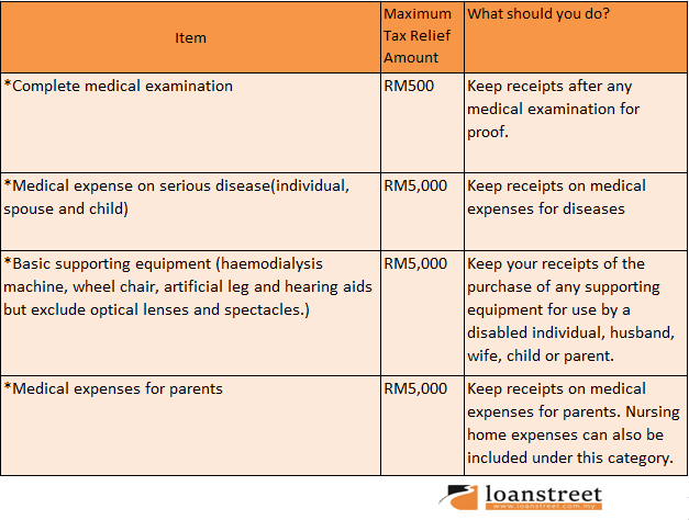 Reducing Your Chargeable Personal Income Tax- medical