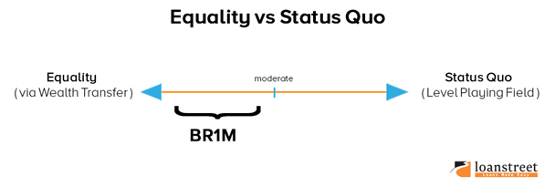 BR1M–Is It Good Or Bad For Malaysia?-Equity vs Status Quo