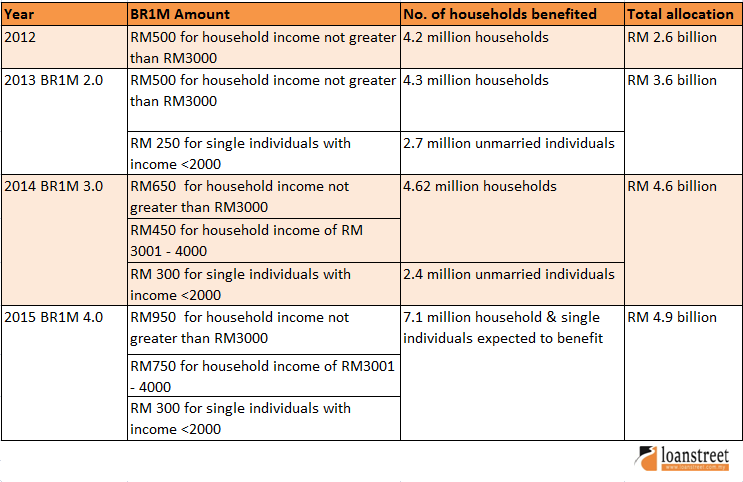 beneficiaries of each year's BR1M