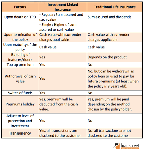 differences between ILP and traditional life insurance