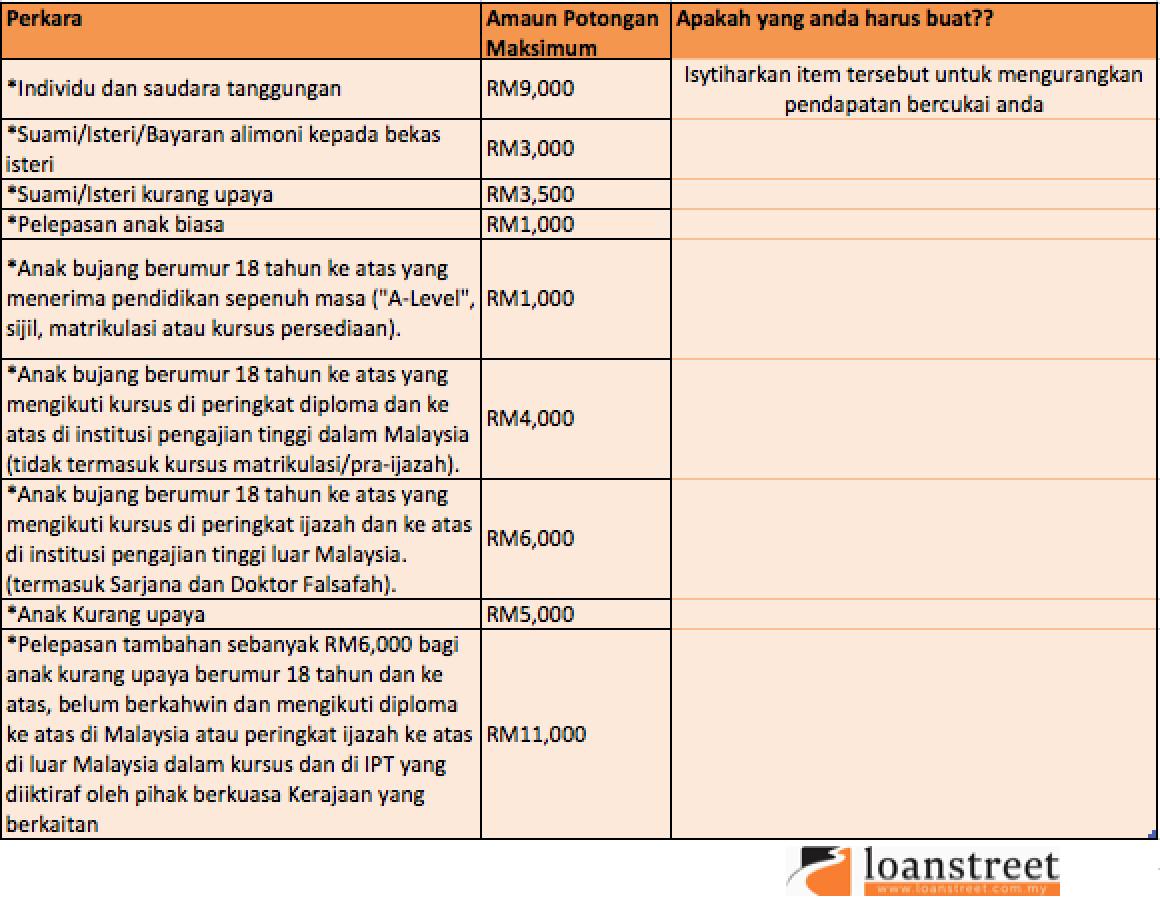 Kurangkan Pendapatan Bercukai Individu- individu dan tauggungan