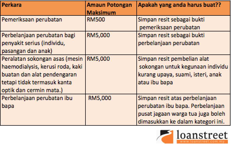 Kurangkan Pendapatan Bercukai Individu- perubatan