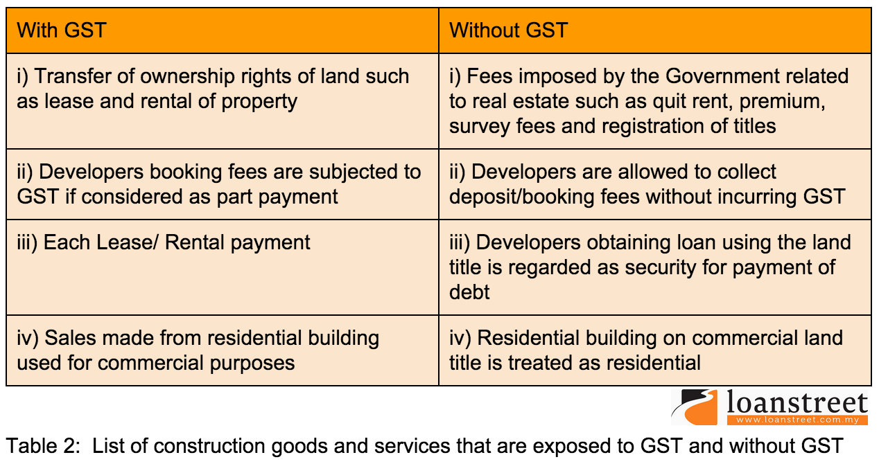 Places You Didn't Know Are GST Charged