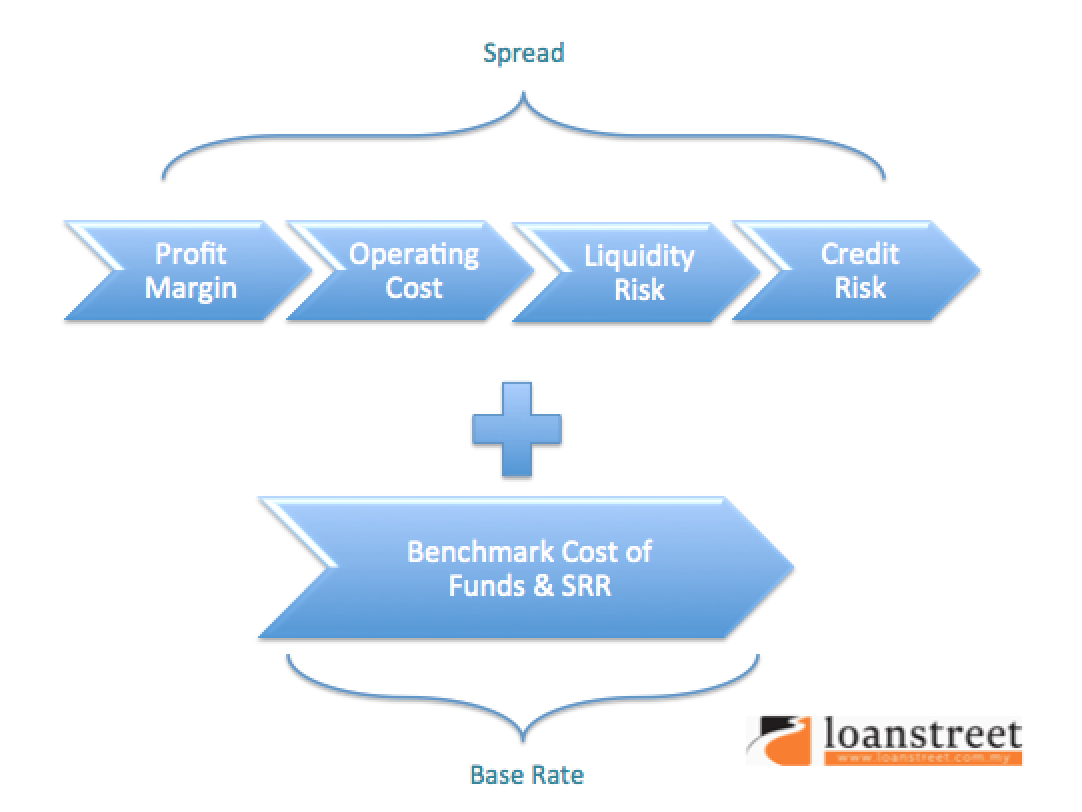 base rate + spread framework
