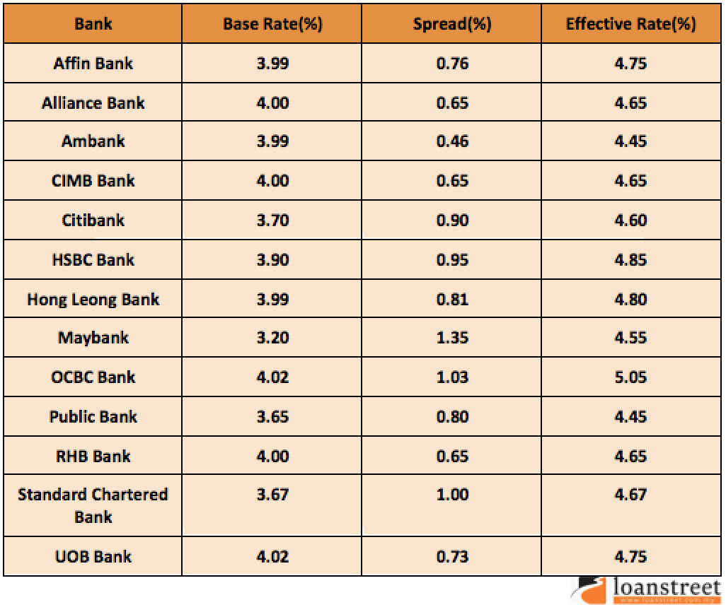 New Framework Breakdown For All Banks As Of 2nd January 2015
