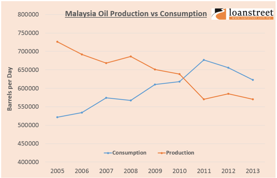 Malaysia oil production vs consumption