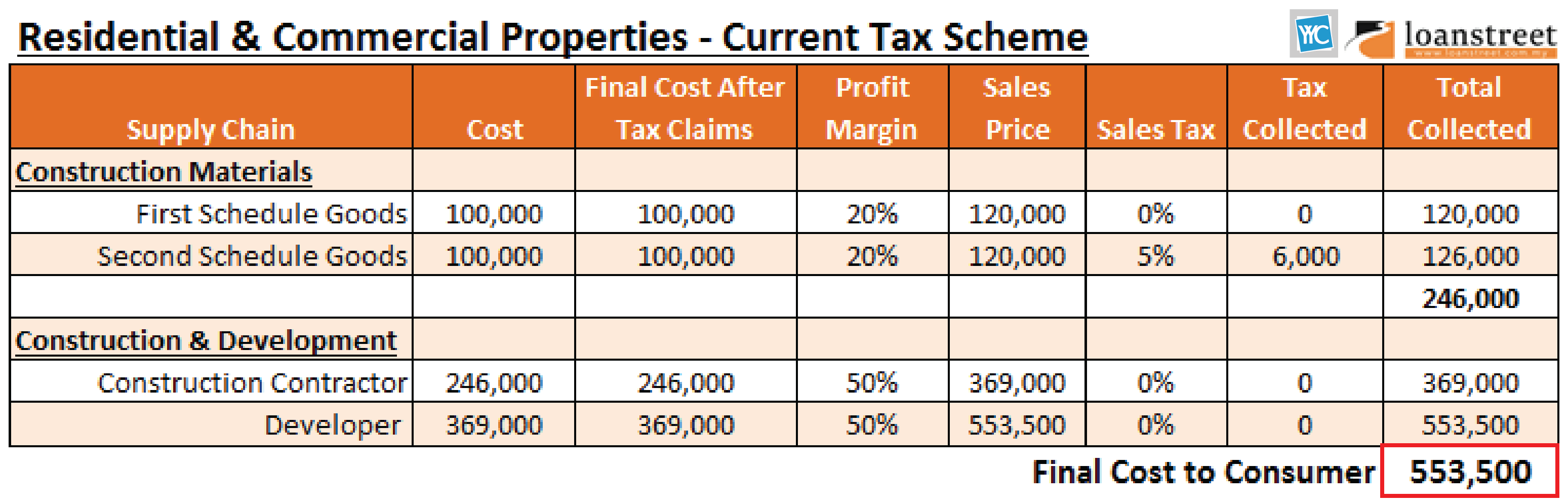 Residential & commercial properties - current tax scheme