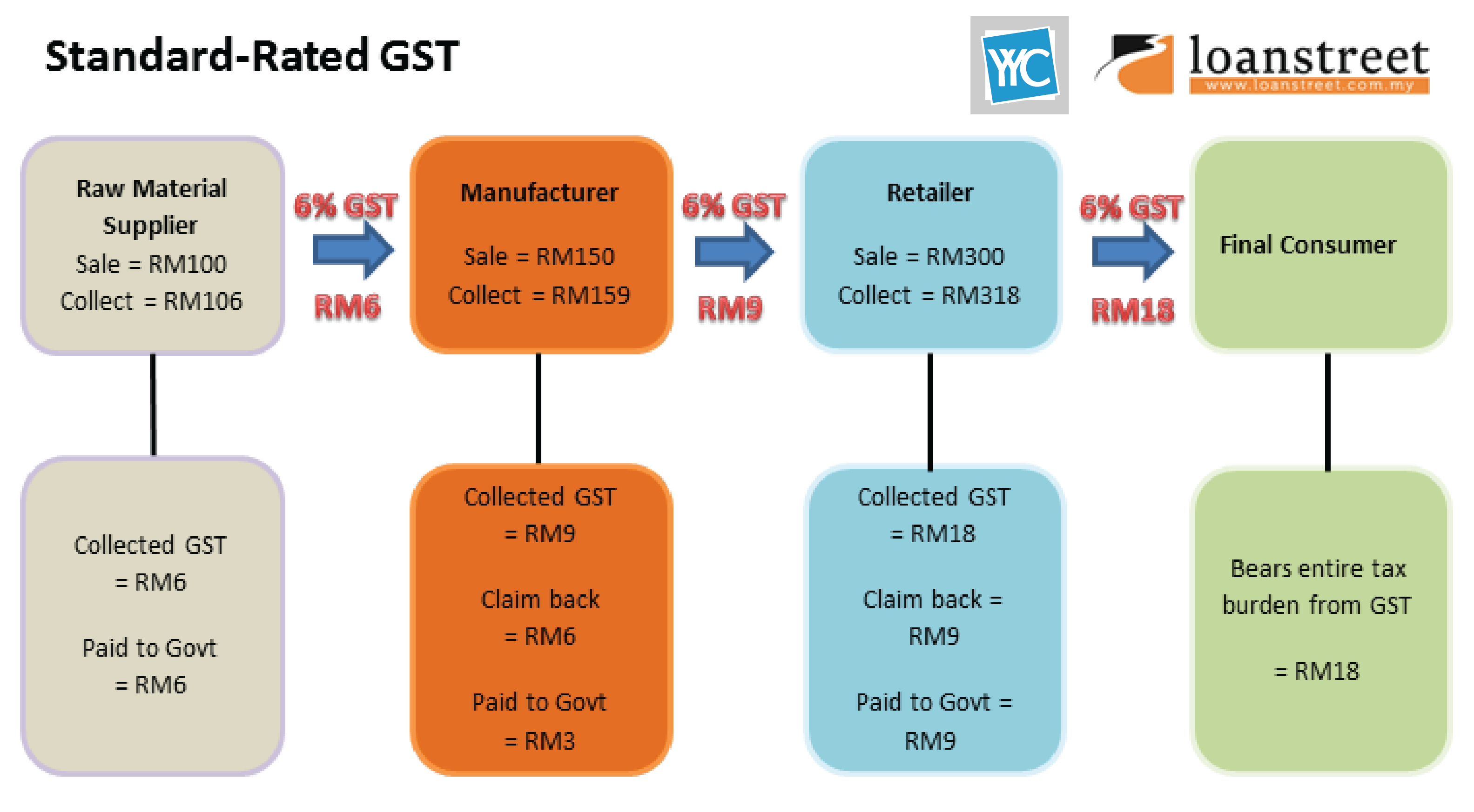 Standard-rated GST