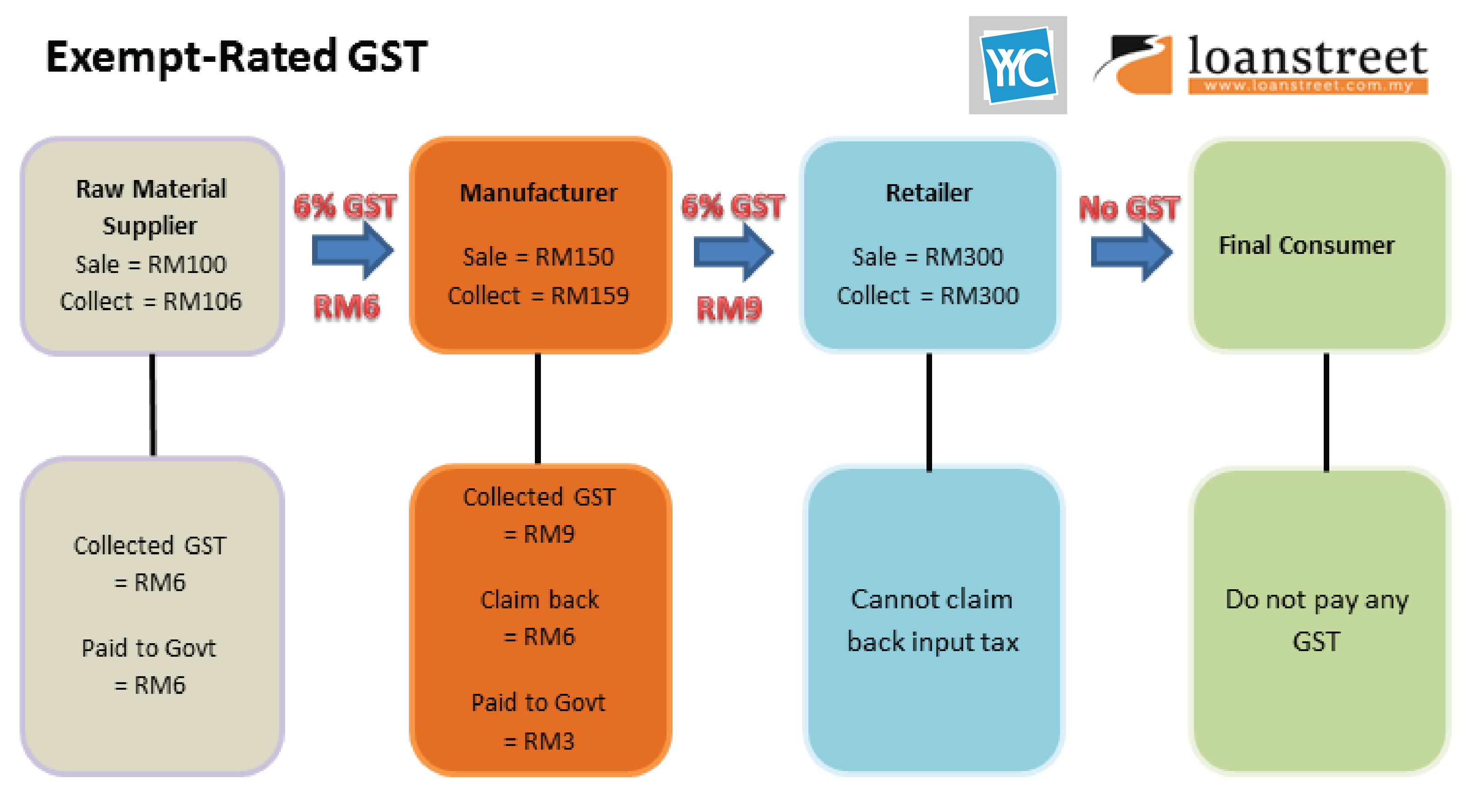 Exempt-Rated GST
