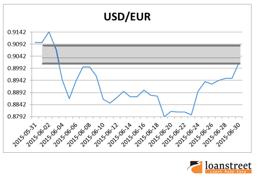 exchange rate currency profit usd vs eur