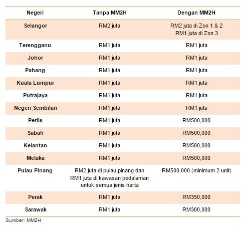 warga asing membeli hartanah Malaysia pemilikan hartanah Malaysia MM2H