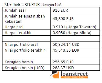 Membeli USD/EUR dengan had