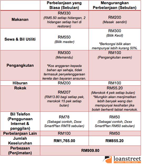 Cara yang Utama Untuk Membayar Balik Pinjaman Anda