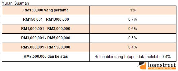 perjanjian pinjaman yuran guaman