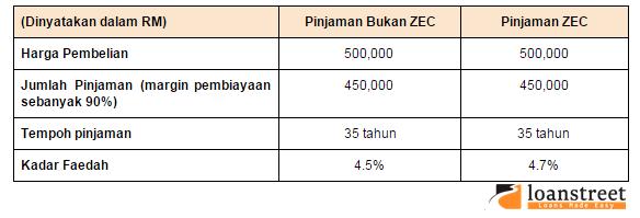 pinjaman bukan zec dan pinjaman zec