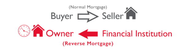 The differences between Normal Mortgage and Reverse Mortgage