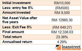 trustee fees mutual funds