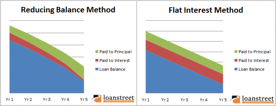 Loan interest calculation – Reducing Balance vs Flat Interest Rate