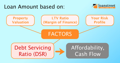 Home Loan DSR Eligibility