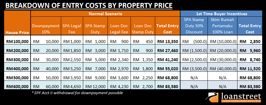 Breakdown of entry costs by property price