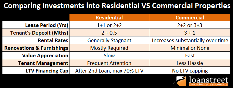 Commercial vs residential property