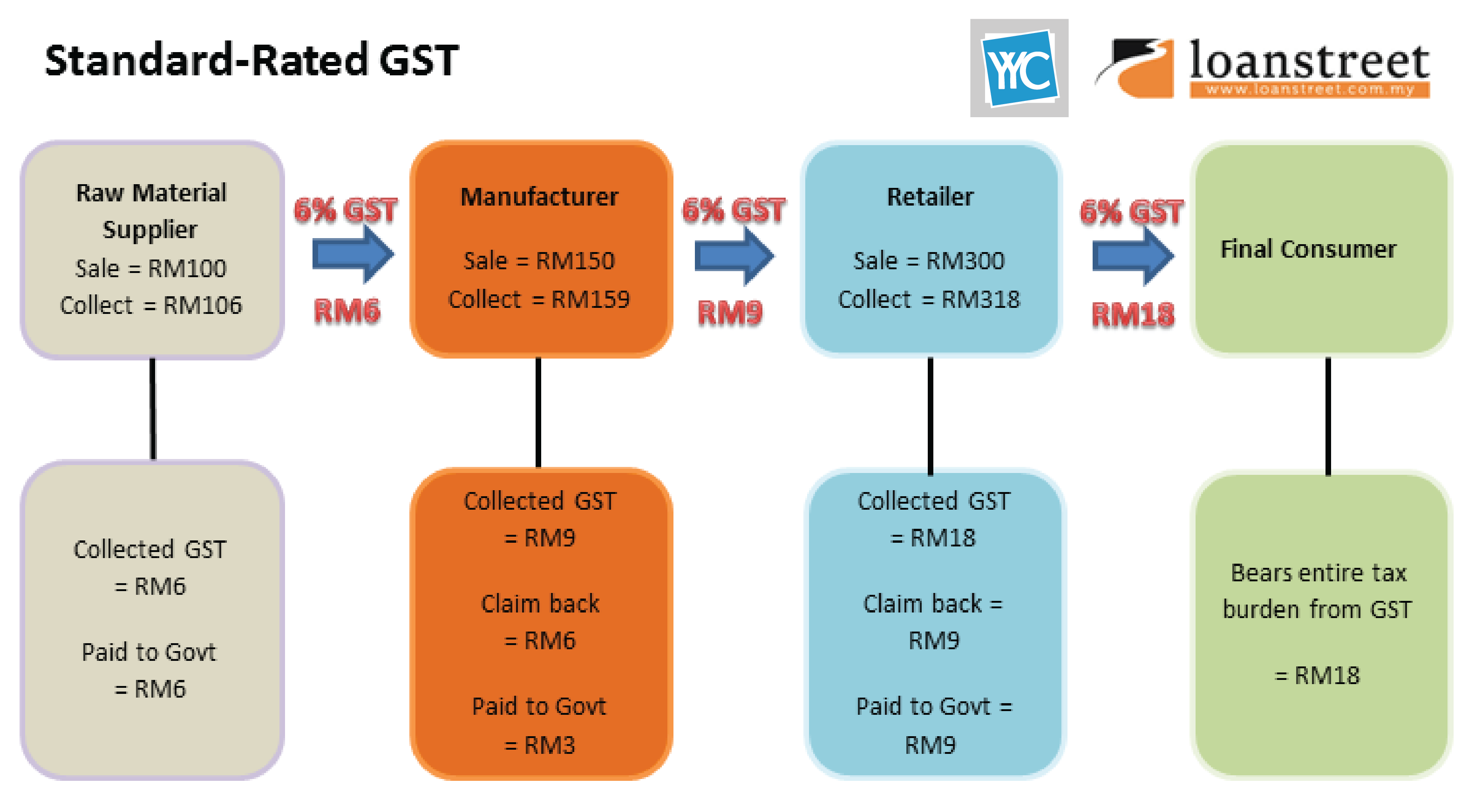 GST, government service tax, goods and service tax, standard rated gst, zero rated gst, exempt rated gst,