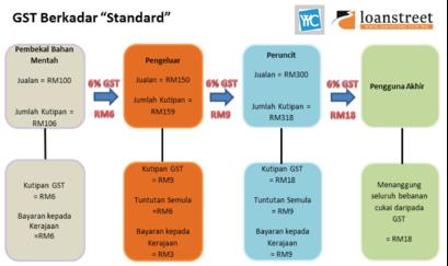 GST, GST berkadar standard, GST berkadar sifar, GST berkadar pengecualian, cukai gst, cukai jualan, cukai perkhidmatan