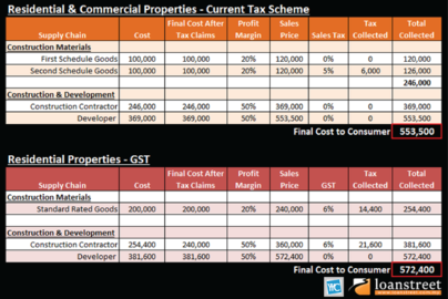 GST, GST berkadar standard, GST berkadar sifar, GST berkadar pengecualian, cukai gst, cukai jualan, cukai perkhidmatan,