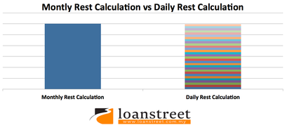 interest rate, monthly rest interest, daily rest interet