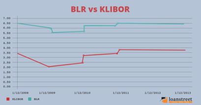 Klibor, klibor home loan, home loan, housing loan