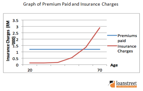 graph of premium paid and insurance charges
