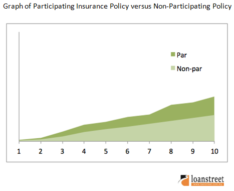 graph of participating insurance policy versus non-participating policy
