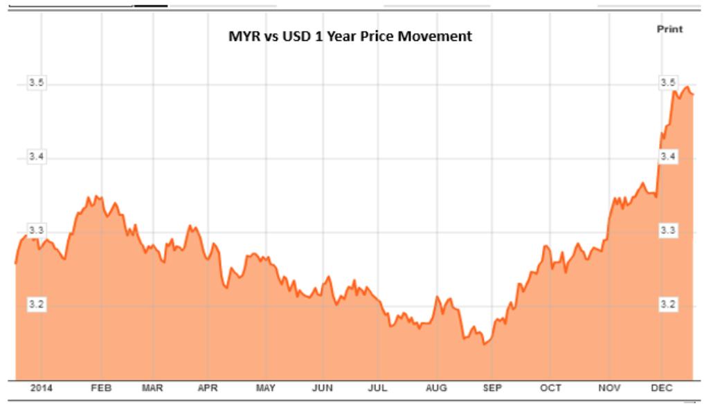 Peningkatan Nilai Terhadap USD