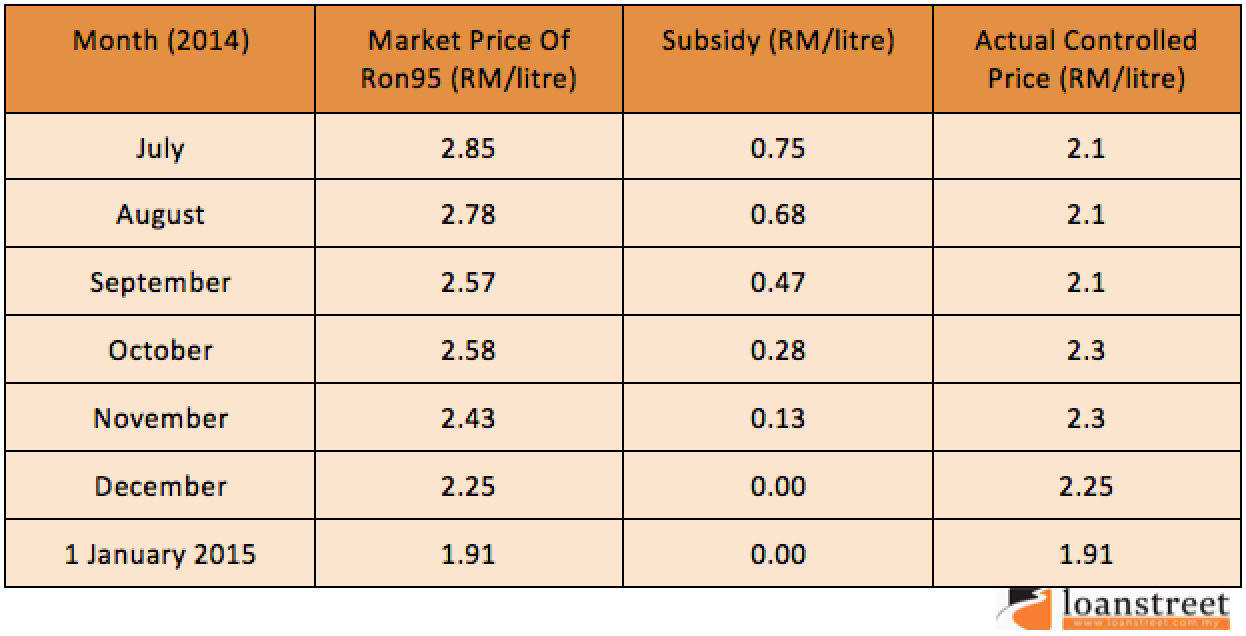 Petrol Subsidy Removal: Yay Or Nay ?- historical prices