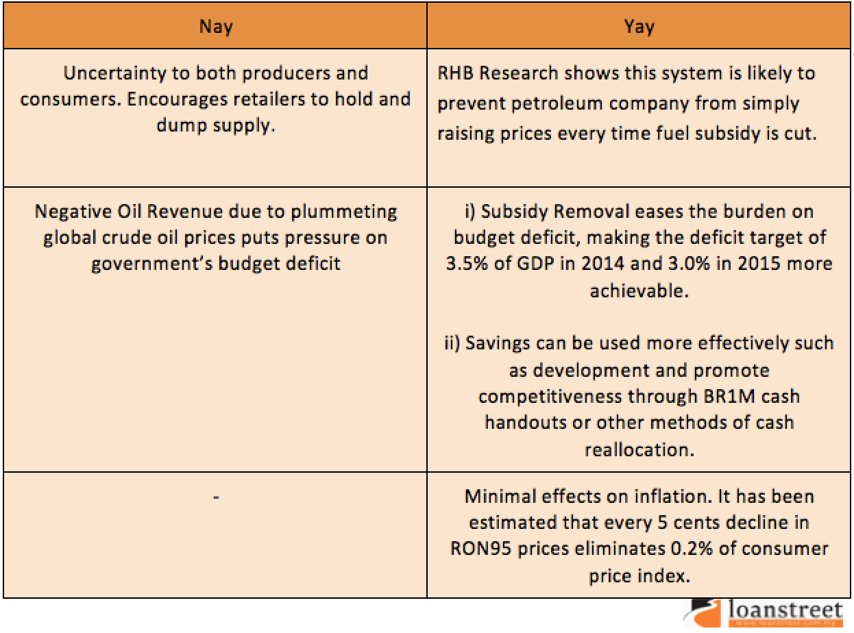 With Vs Without Subsidy