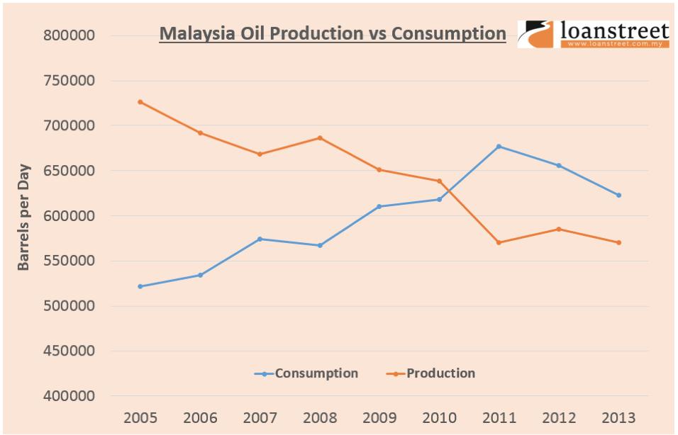 Malaysia-Pengeksport/Pengimport Minyak Bersih?