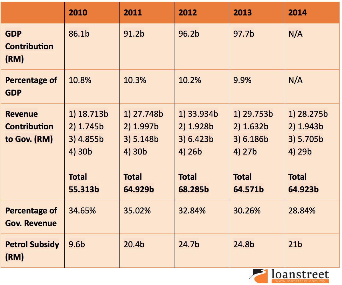 Kepentingan Minyak dan Gas untuk Malaysia