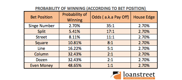 Gambling And Your Chances Of Making Money