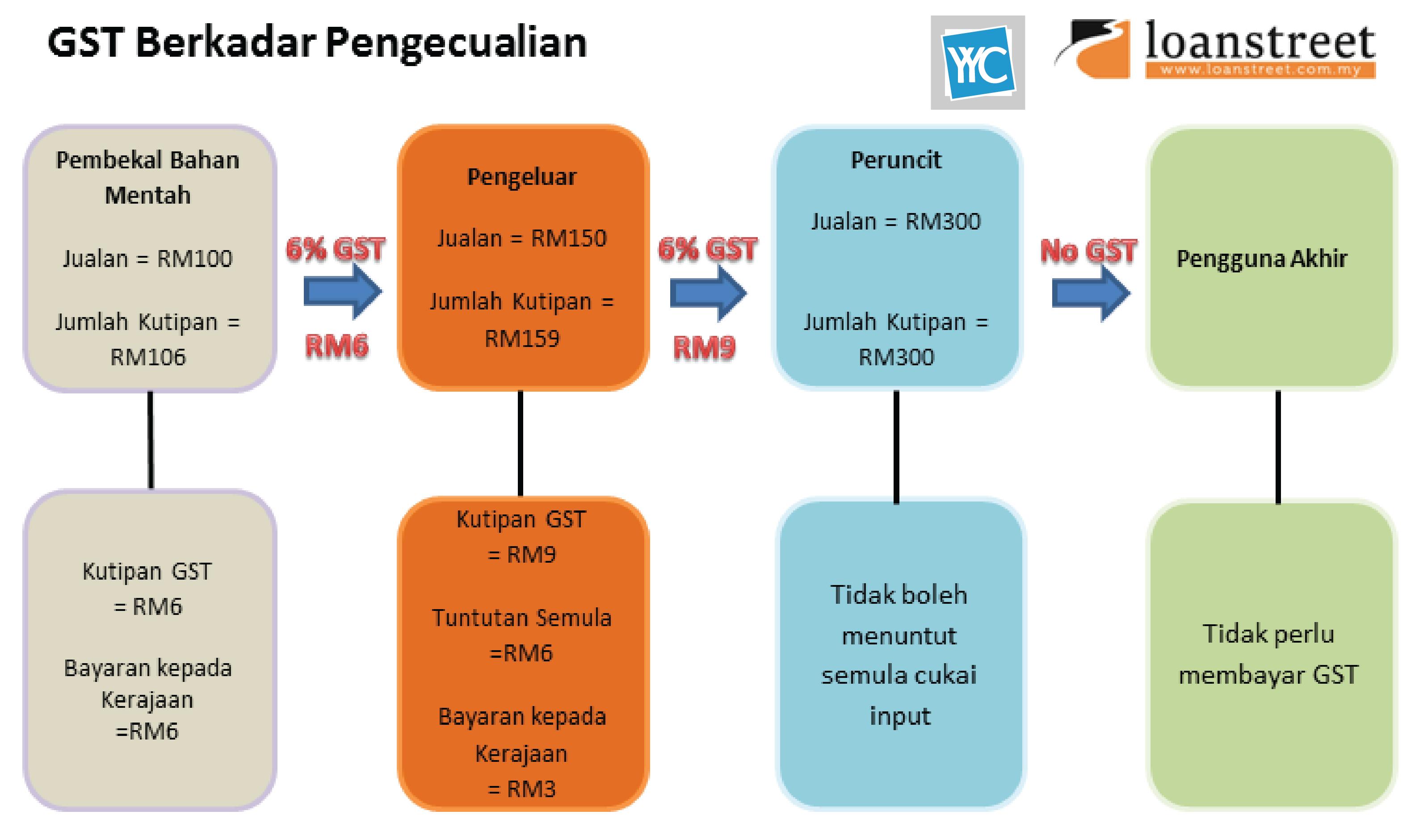Penjelasan GST Di Malaysia | Loanstreet