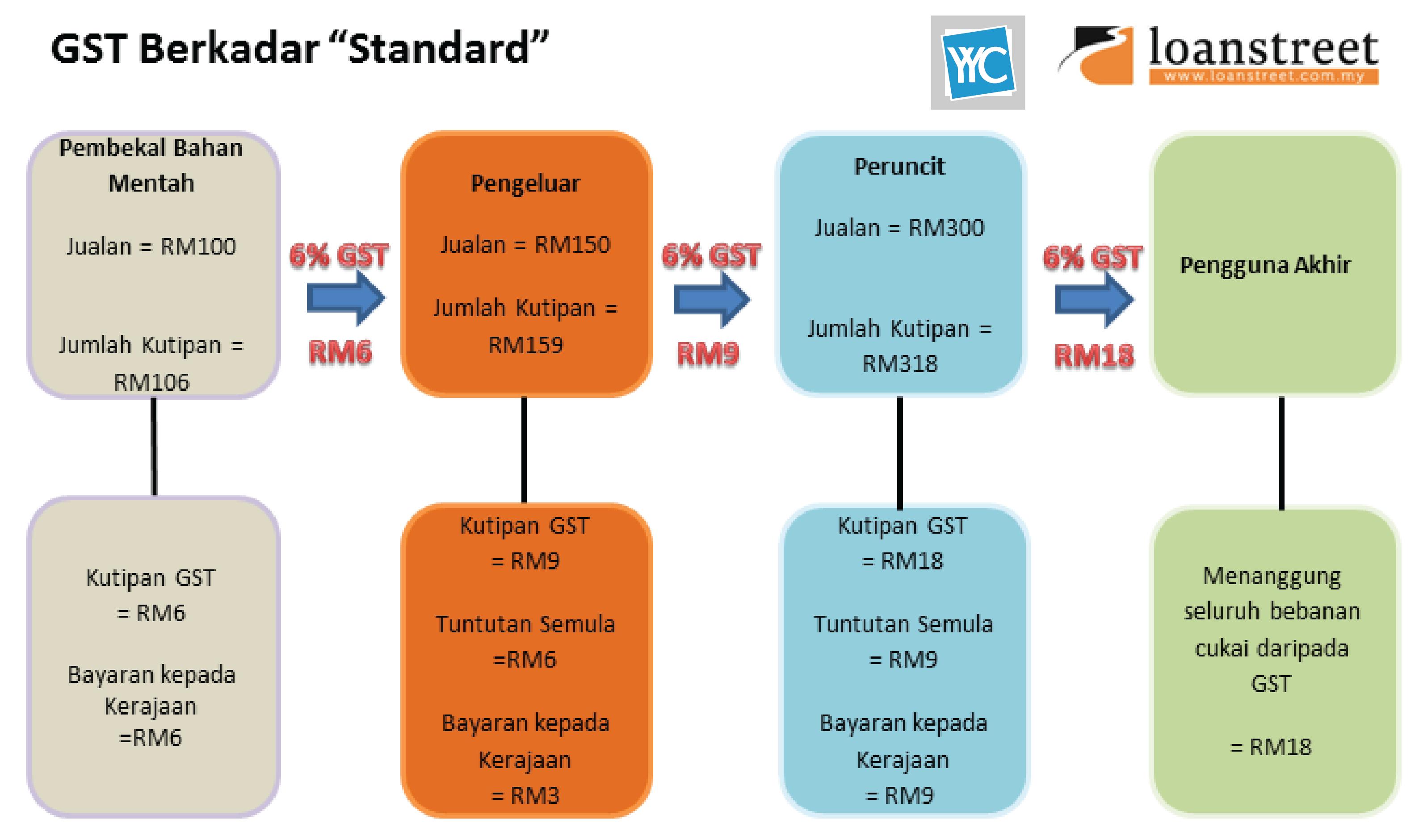 """GST Berkadar """"standard"""""""