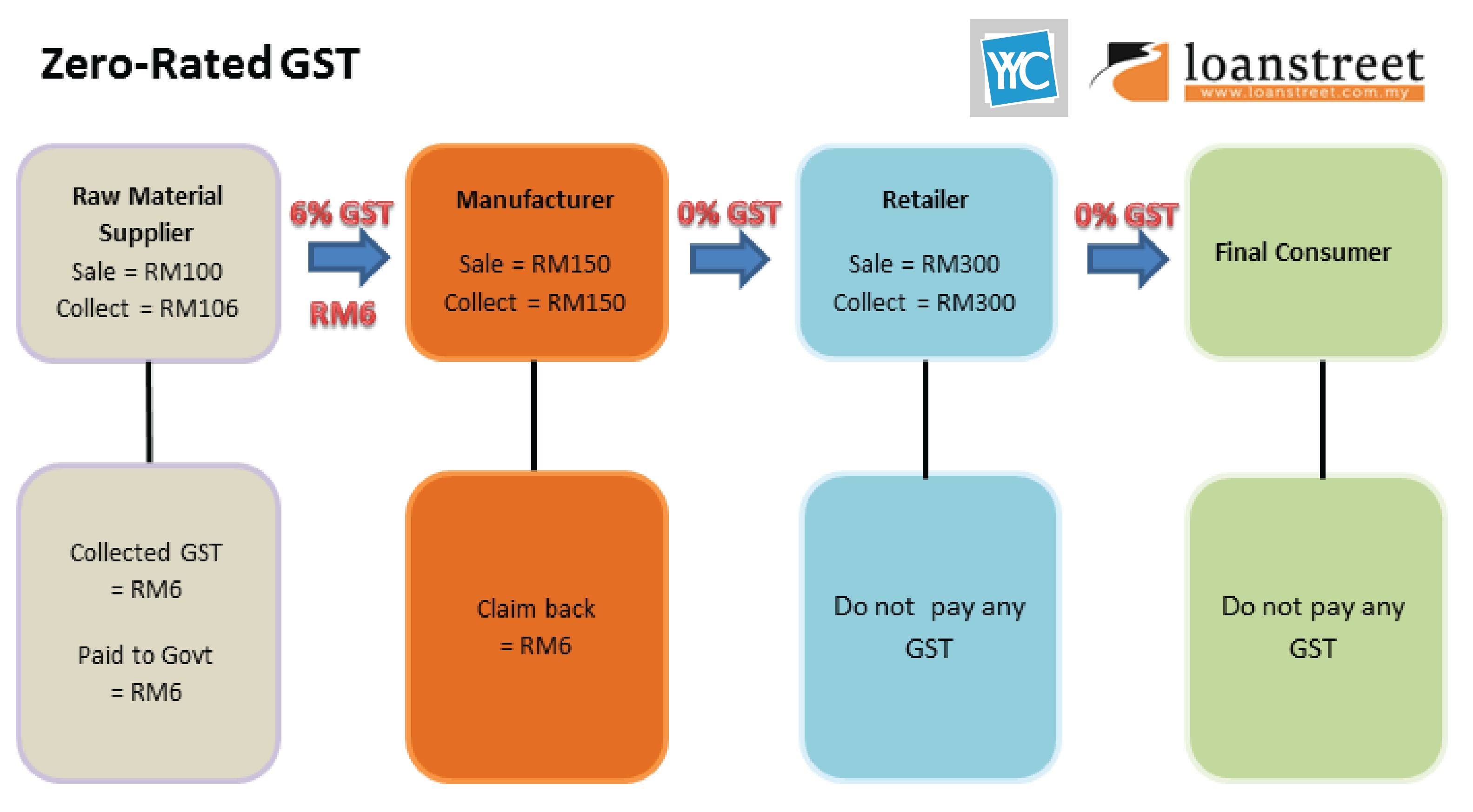 GST In Malaysia Explained | Loanstreet