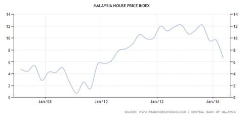 Malaysia house price index