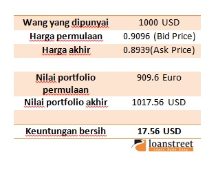 portfolio forex mata wang