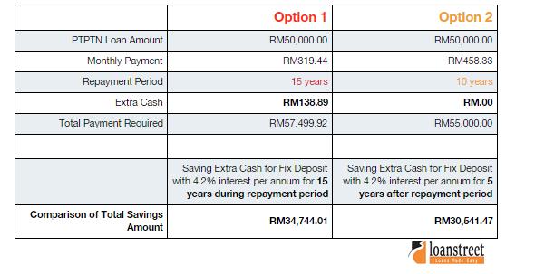 PTPTN repayment example