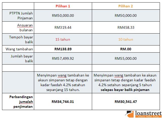 PTPTN pinjaman pendidikan