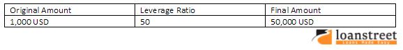 forex leverage ratio