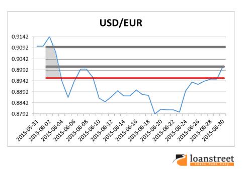 keuntungan melabur di USD/EUR