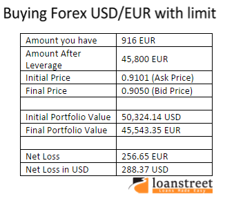 buying USD/EUR with limit